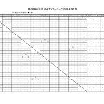 高円宮杯U15県1部星取表0321のサムネイル