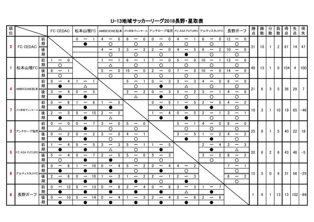 【星取表・BM確認表】U-13サッカーリーグ2018長野のサムネイル