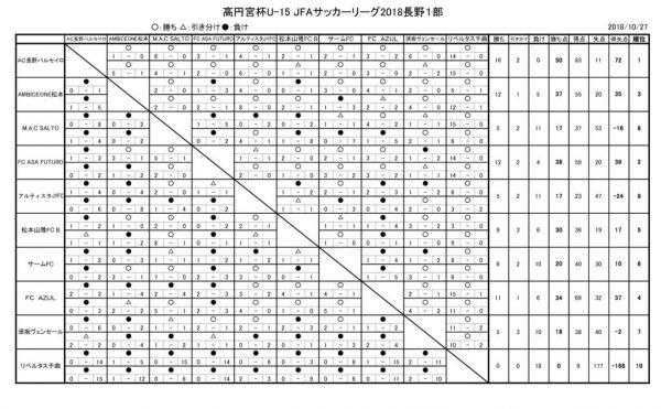 高円宮杯U15県1部星取表1027最終のサムネイル
