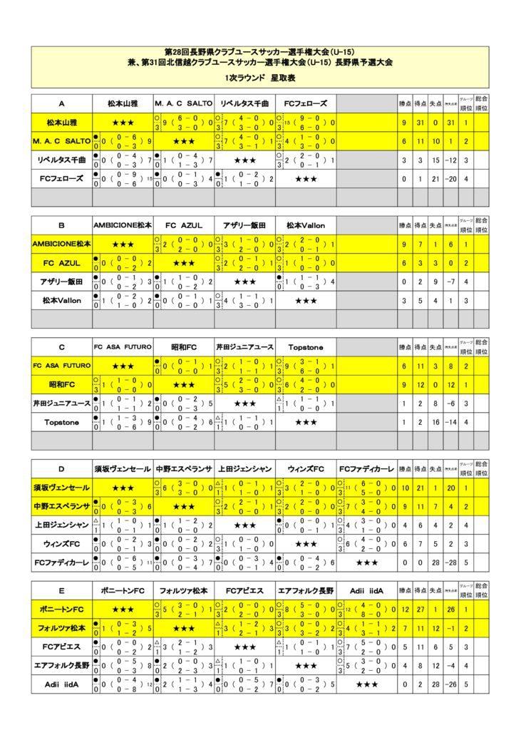 【1次R結果/2次R/順位決定R】2019_NCY_U-15のサムネイル