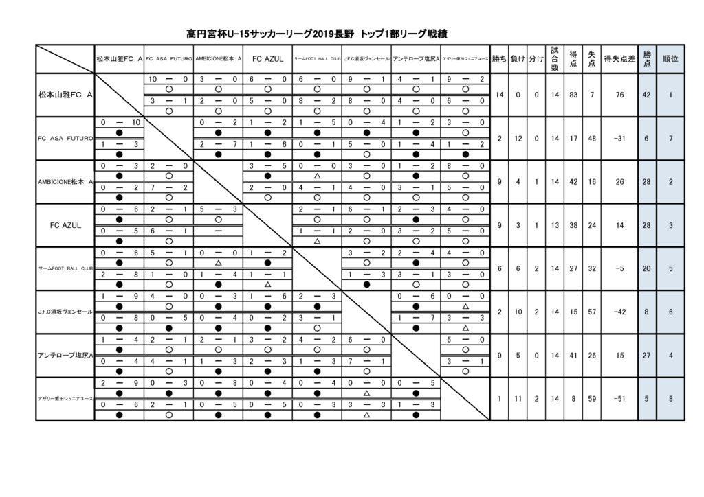 2019 高円宮杯U-15L長野トップ1部戦績(2019.10 .25 )のサムネイル