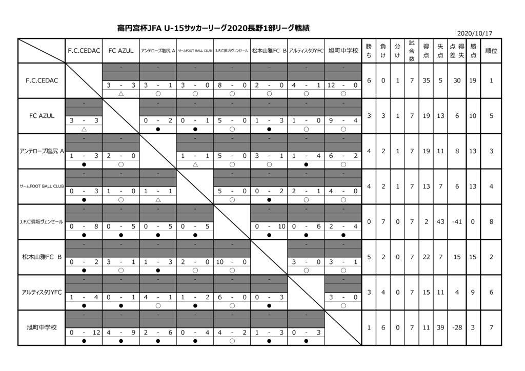 高円宮杯 JFA U-15サッカーリーグ2020長野県リーグTOP1部星取表のサムネイル